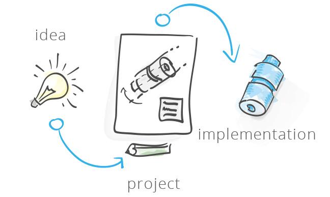 Pomysł -> Projekt -> Realizacja